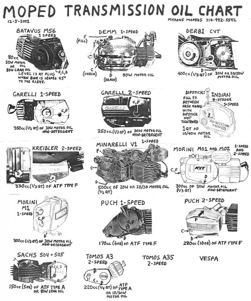 Moped-transmission-Oil-Chart[1].jpg