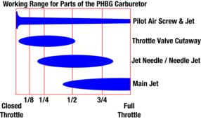 How To Tune PHBG Carburetors - Moped Wiki